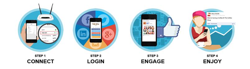 các bước quảng cáo wifi marketing