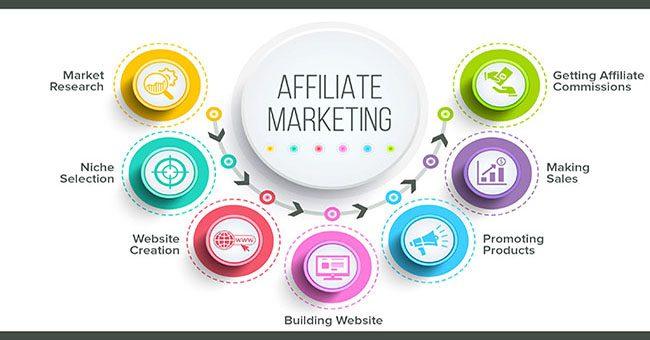 Affiliate Marketing Là Gì? Hướng Dẫn Cho Người Mới Bắt Đầu