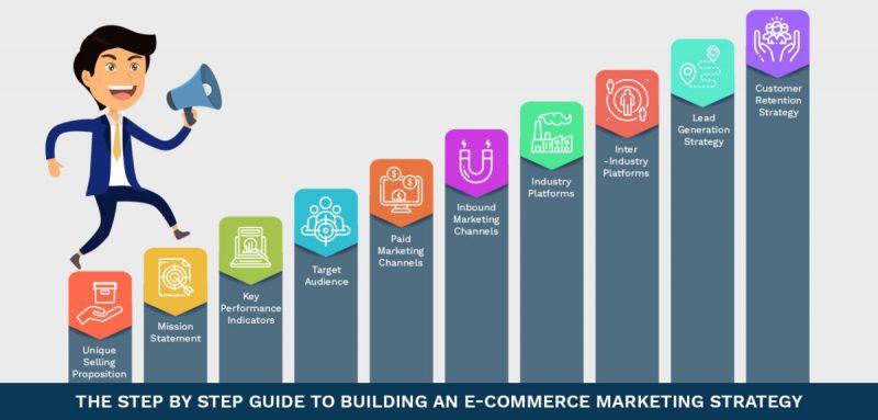 Ecommerce Marketing Là Gì? Các Kênh Digital Marketing Hiệu Quả 2021