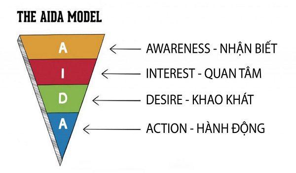 Tổng Hợp Cách Viết Những Mẫu Content Hay Và Content Marketing Hay