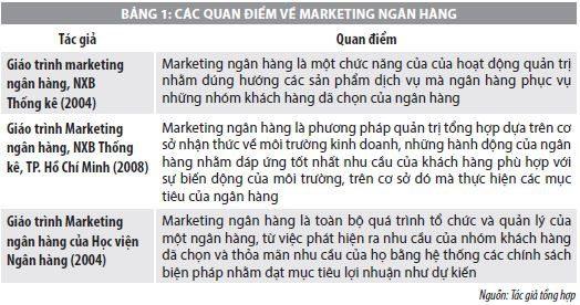 Vấn đề hiệu quả marketing tại các ngân hàng thương mại cổ phần hiện nay