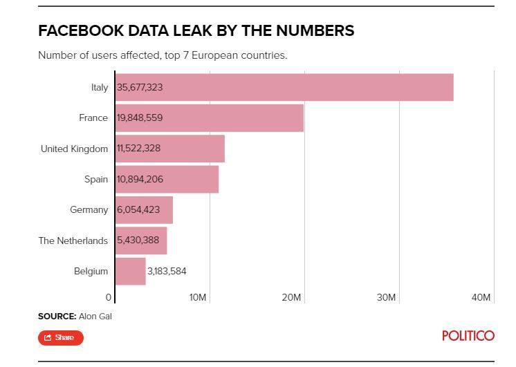 Bạn có phải là một trong số 533 triệu người dùng Facebook bị đánh cắp dữ liệu?
