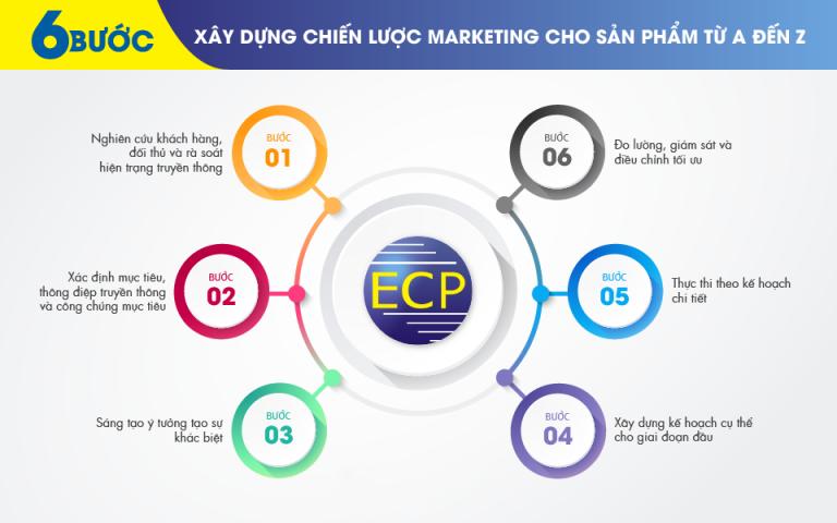 6 Chiến lược Marketing nổi tiếng đến từ những thương hiệu lớn