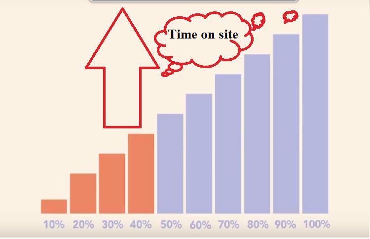 Chuyên gia chia sẻ 7 cách giảm Tỷ lệ thoát (Bounce Rate) hiệu quả