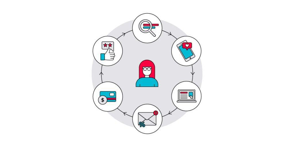 2021 Search marketing: Kỷ nguyên tự động hóa
