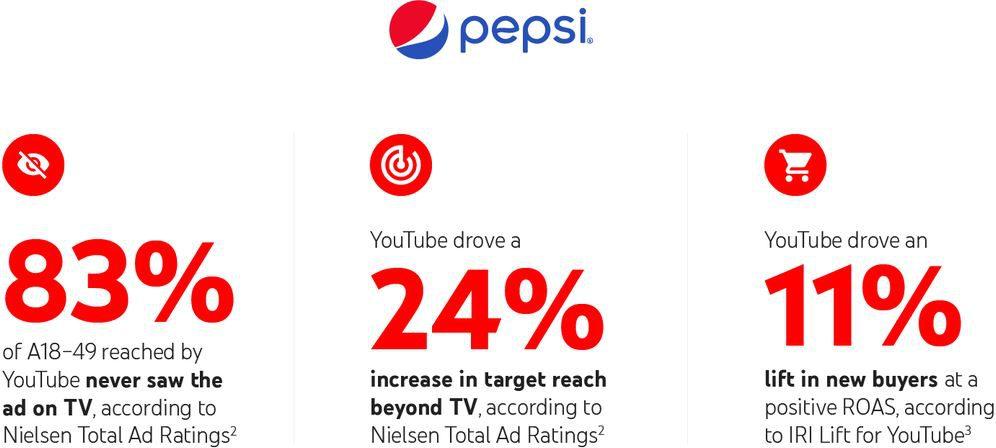 Marketing trên nền tảng YouTube: Hiệu quả và tiết kiệm hơn với các công cụ quảng cáo mới