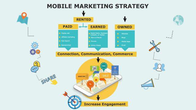 Công cụ tiếp thị trên thiết bị điện thoại hiện nay
