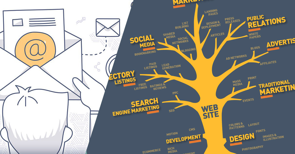Mô hình Internet Marketing Tree là gì?