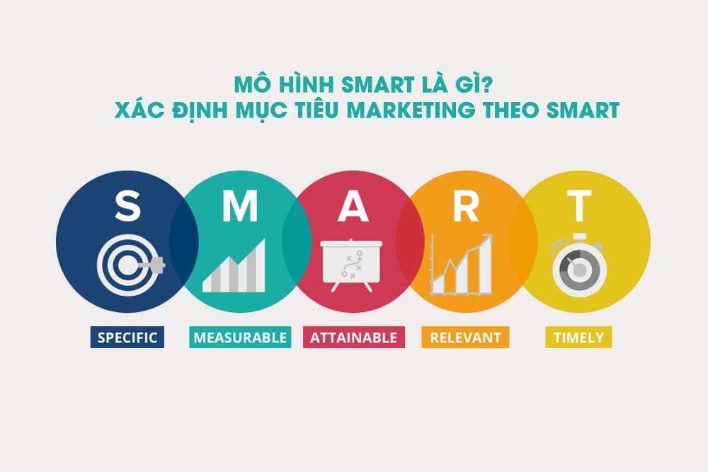 Mô hình Smart marketing là gì?