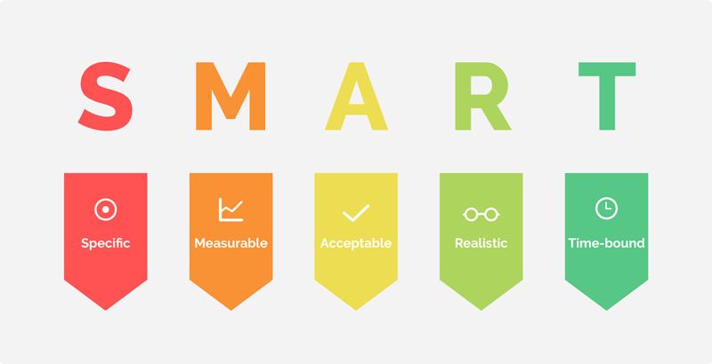 Những cách để xác định mục tiêu marketing hiện nay theo như nguyên tắc smart