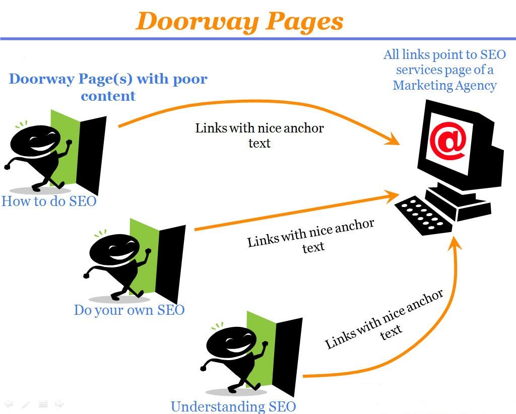 mạng lưới Doorway