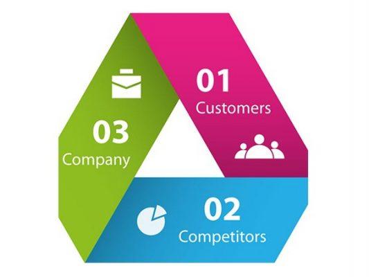 Mô hình 3C trong marketing
