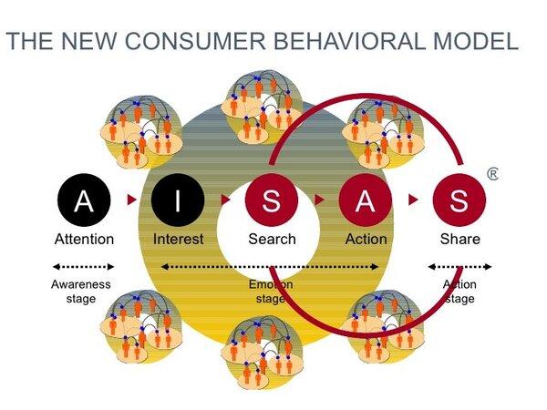 Mô hình AISAS trong marketing online