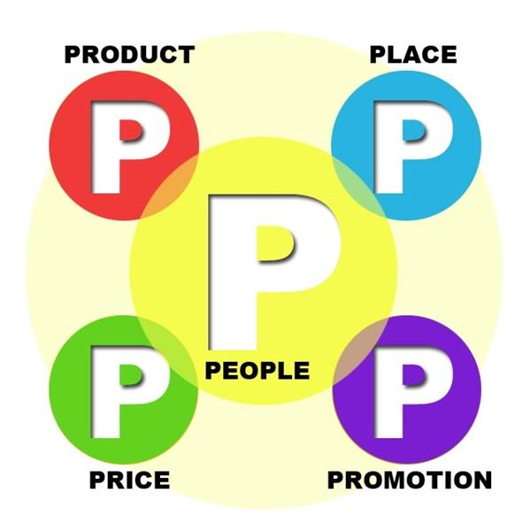 Mô hình marketing 5P